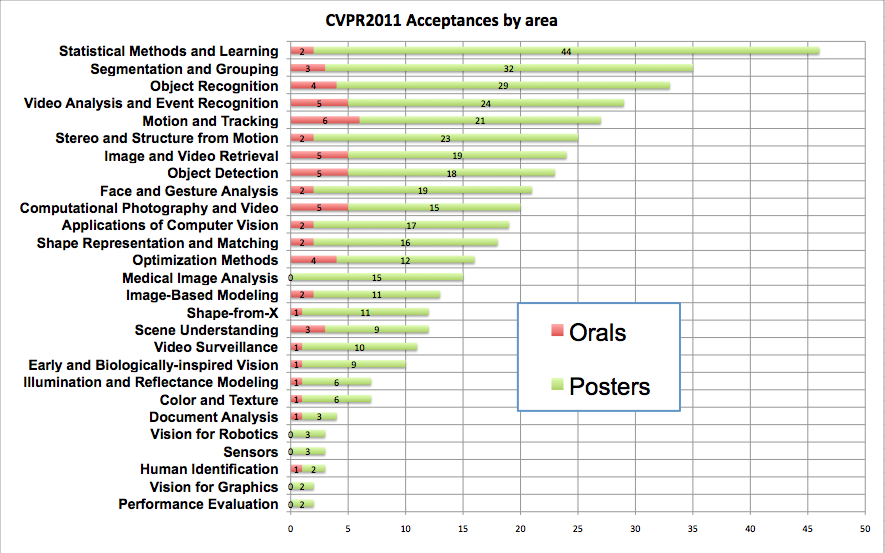 CVPR paper acceptance numbers by area